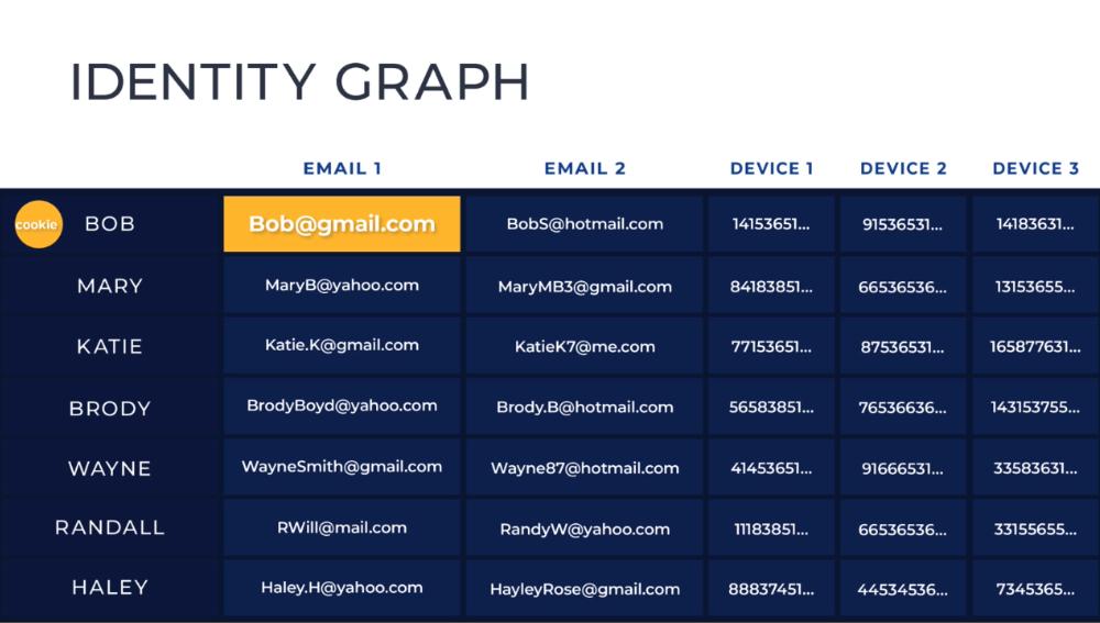 identity graph
